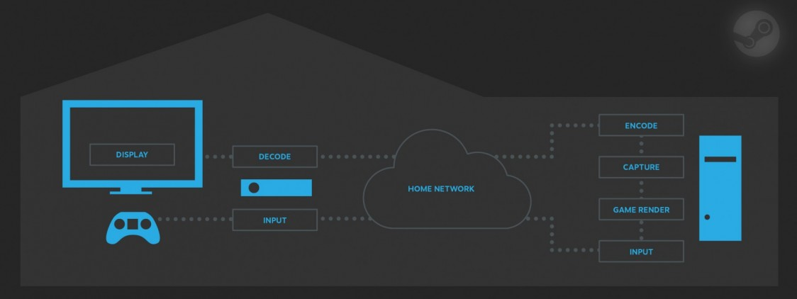 Steam In-Home Streaming now available for everyone!
